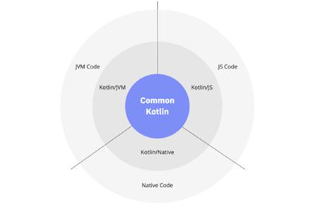 软件开发进入了低代码/无代码时代